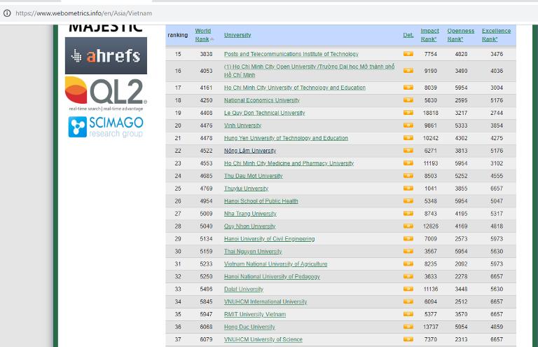 Đại học Hồng Đức đứng thứ 36/100 top trường đại học tốt nhất Việt Nam